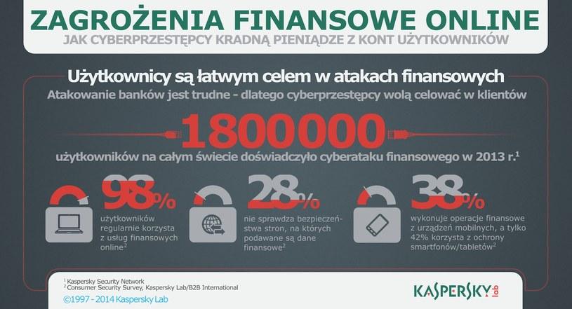 Zagrożenia finansowe online - infografika. /materiały prasowe