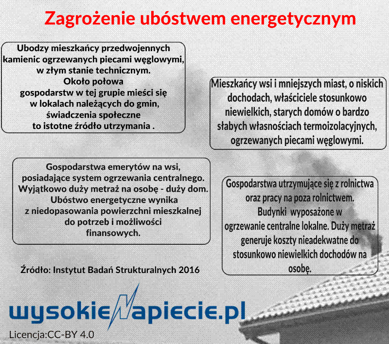 Zagrożenie ubóstwem energetycznym /&nbsp