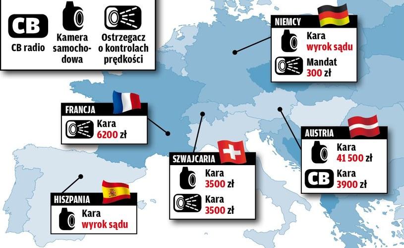 Zakaz używania urządzeń samochodowych w Europie /Motor