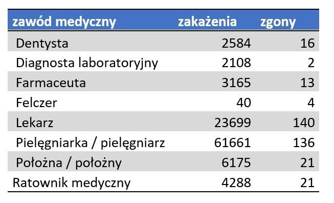 Zakażenia i zgony personelu medycznego - stan na 22.04.2021 /Ministerstwo Zdrowia