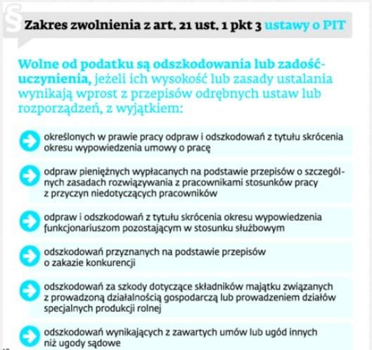 Zakres zwolnienia z art. 21 ust. 1 pkt 2 ustawy o PIT /Dziennik Gazeta Prawna