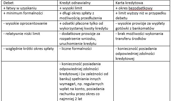 Zalety i wady /INTERIA.PL
