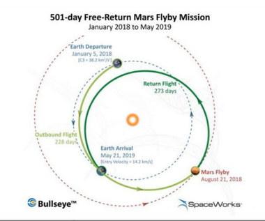 Załogowy lot na orbitę Marsa i z powrotem w 2017 roku