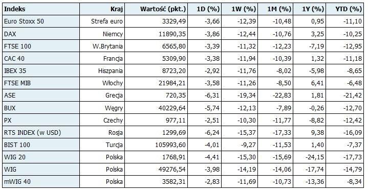 Zamknięcia i zmiany wybranych indeksów giełdowych w Europie /PAP