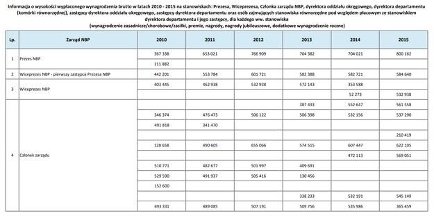 Zarobki władz banku w latach 2010-2015 /NBP /