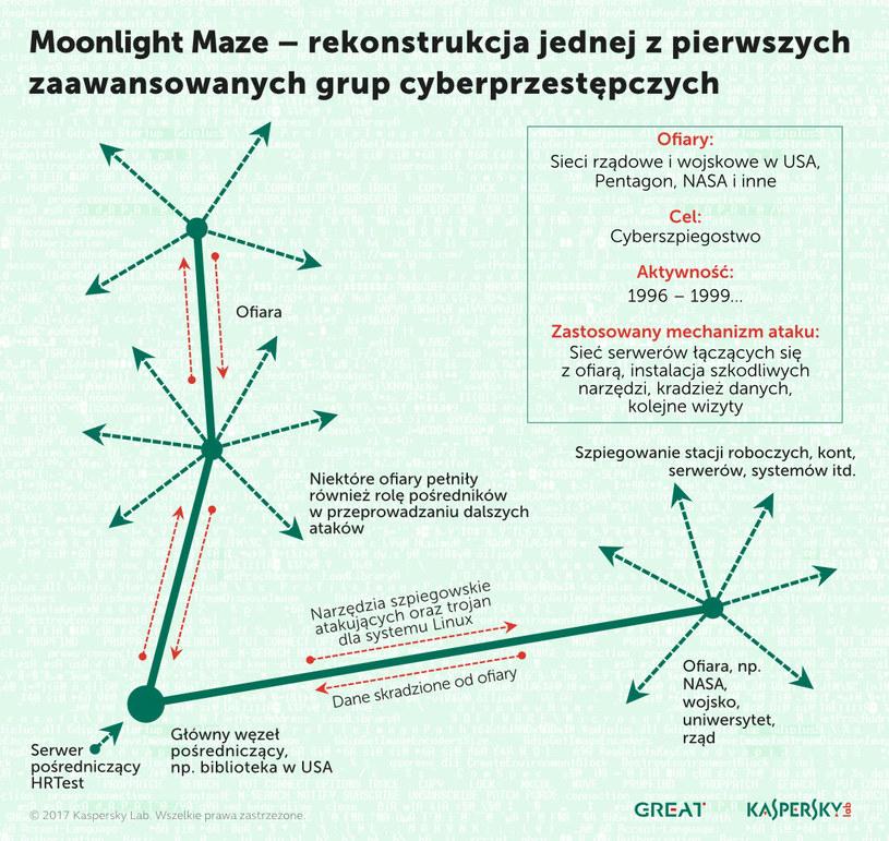 Zasada działania Moonlight Maze /materiały prasowe