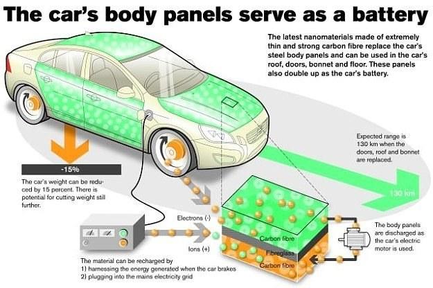 Zasada działania nowych akumulatorów /