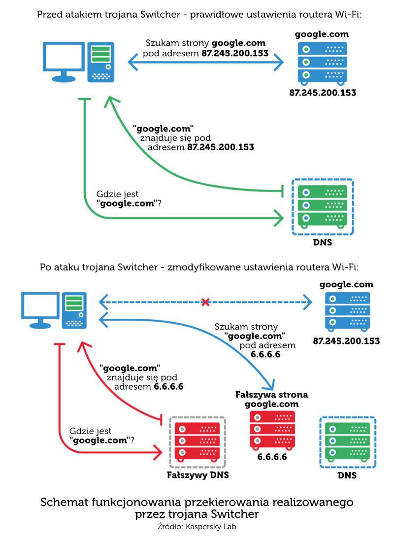 Zasada działania trojana Switcher /materiały prasowe