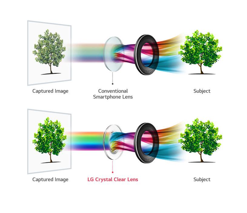Zastosowanie szklanych soczewek Crystal Clear Lens usprawniło znacząco zdolność zbierania światła w porównaniu z obiektywami plastikowymi /materiały prasowe