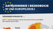 Zatrudnienie i bezrobocie w Unii Europejskiej