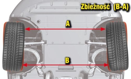 Zbieżność ma kluczowe znaczenie jeżeli chodzi o stabilność auta, szczególnie przy intensywnym hamowaniu. /Motor