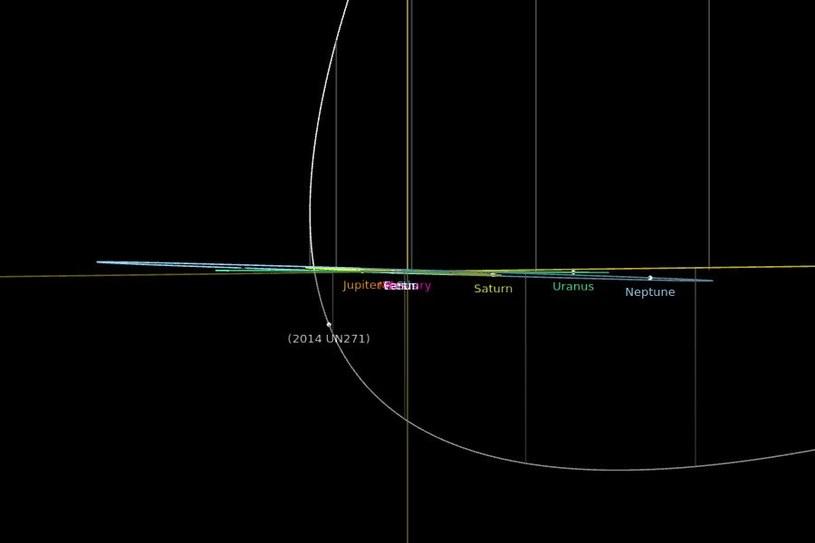 Zbliżenie w 2031 roku obiektu 2014 UN271 do peryhelium swojej orbity. Fot.  NASA, JPL /NASA