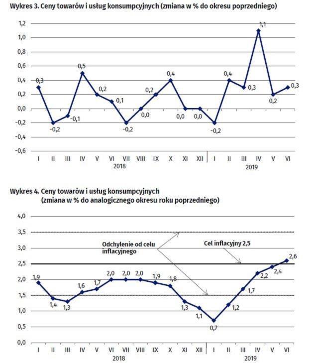 Zdaniem analityków odczyt jest zgodny z tak zwanym szybkim szacunkiem inflacji wcześniej przez GUS /GUS