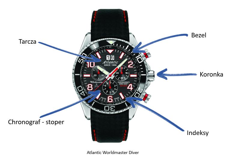Zegarkowe ABC /materiały prasowe