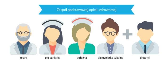 Zespół podstawowej opieki zdrowotnej. Źródło: www.mz.gov.pl /