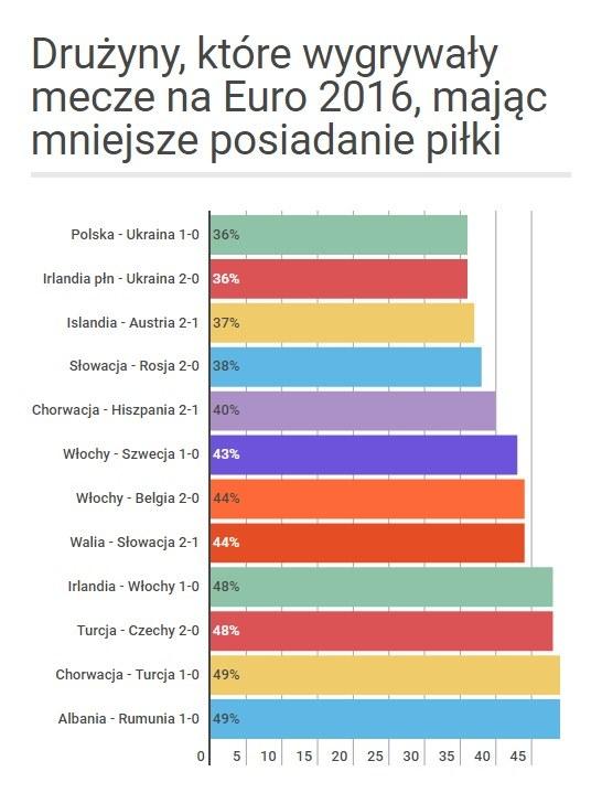 Zespoły, które wygrywały na Euro 2016, a miały mniejsze posiadanie piłki. /Adrianna Kmak /INTERIA.PL