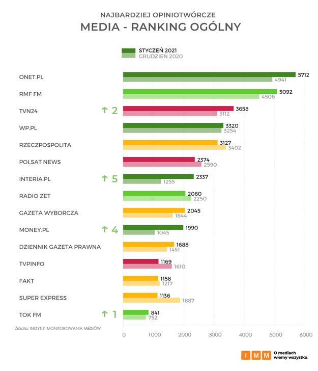 Zestawienie najbardziej opiniotwórczych mediów w Polsce w styczniu 2021 roku Instytut Monitorowania Mediów /