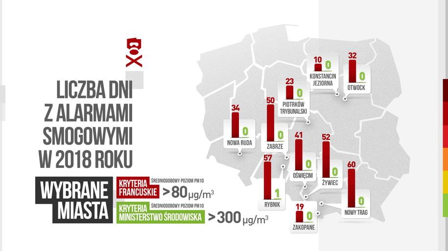 Zestawienie pokazujące ile razy ogłoszono by alarm smogowy, gdyby w Polsce były zachodnie kryteria /Polski Alarm Smogowy /