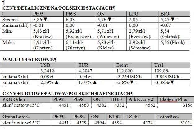 Zestawienie powstało w oparciu o monitoring cen  prowadzony przez Polską Izbę Paliw Płynnych /