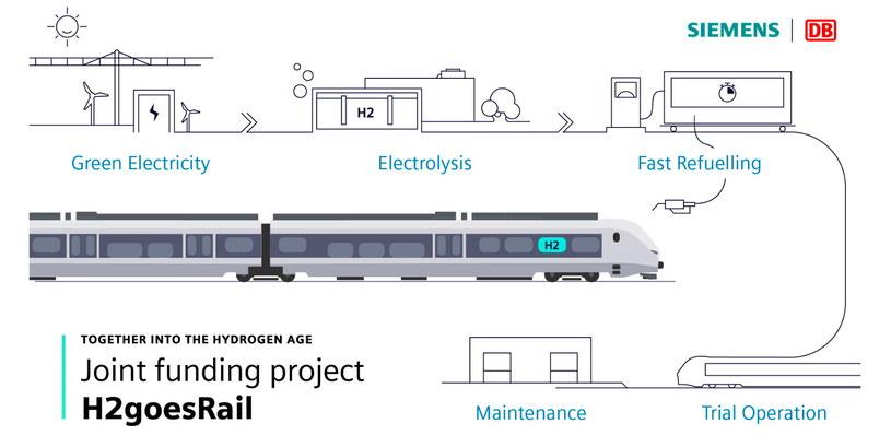 Zielona energia na torach - Niemcy nie chcą pociągów na olej napędowy /materiały prasowe