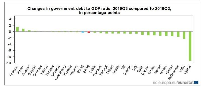 Zmiany w długu publicznym w stosunku do PKB w III kwartale 2019 r. w porównaniu z II kwartałem 2019 r.(w proc.). Źródło: Eurostat /Informacja prasowa