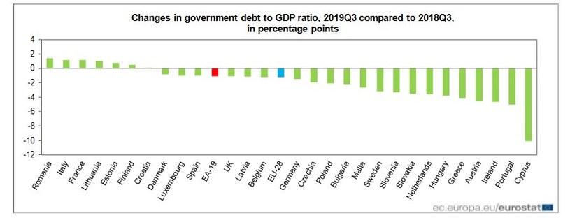 Zmiany w długu publicznym w stosunku do PKB w III kwartale 2019 r. w porównaniu z III kwartałem 2018 r.(w proc.). Źródło: Eurostat /Informacja prasowa