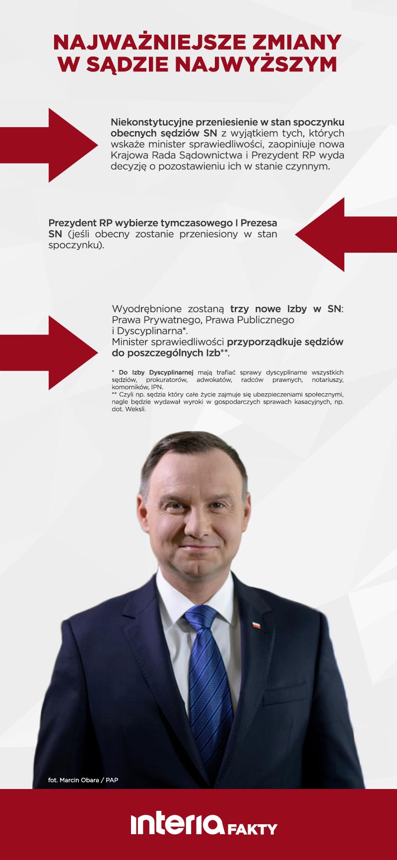 Zmiany w SN /INTERIA.PL