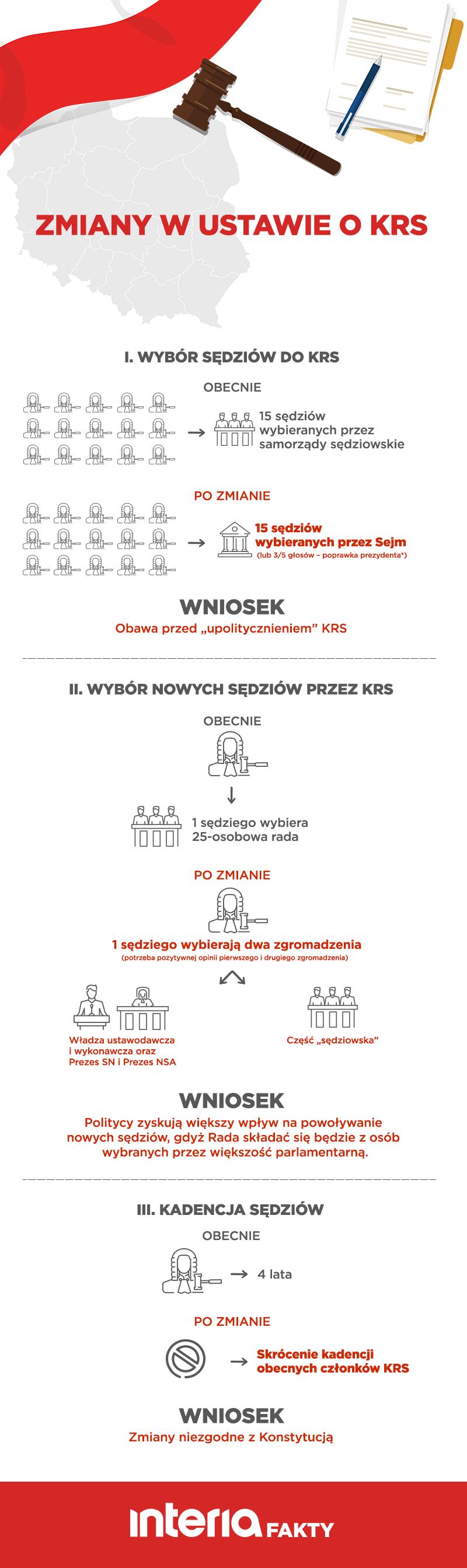 Zmiany w ustawie o KRS /INTERIA.PL