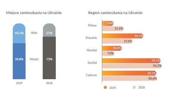 Znajomość języka polskiego wśród obywateli Ukrainy pracujących w Polsce /foto. Materiał Prasowy /