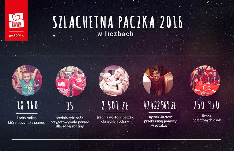 Znamy wyniki XVI edycji Szlachetnej Paczki /Szlachetna Paczka /