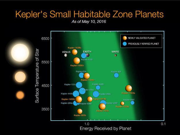 Znane dotąd małe planety, znajdujące się w strefie zdolnej do podtrzymania życia (plus Wenus, Ziemia i Mars) /NASA Ames/N. Batalha and W. Stenzel /materiały prasowe