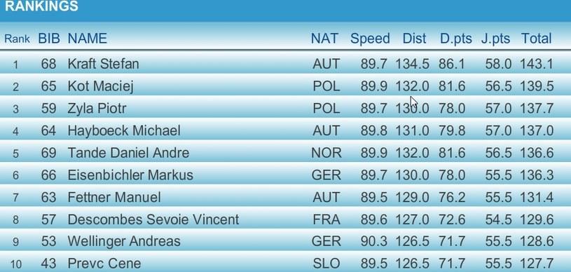 Zobacz wyniki kwalifikacji przed konkursem w Innsbrucku /INTERIA.PL