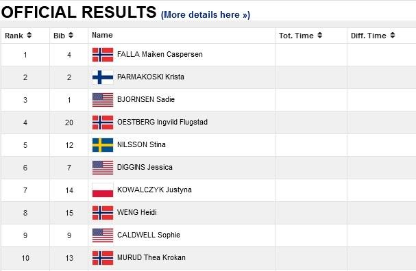 Zobacz wyniki sprintu w Lillehammer /Internet