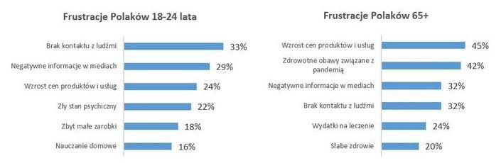 Źródło: Badanie Maison&Partners dla BIG InfoMonitor /Informacja prasowa