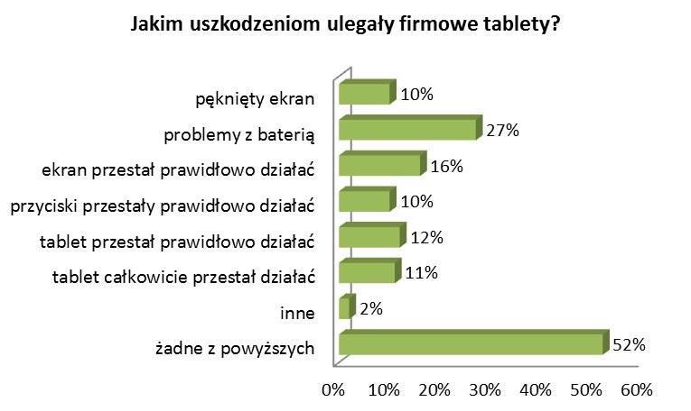 """Źródło: Badanie """"Tablet Troubles"""" /materiały prasowe"""