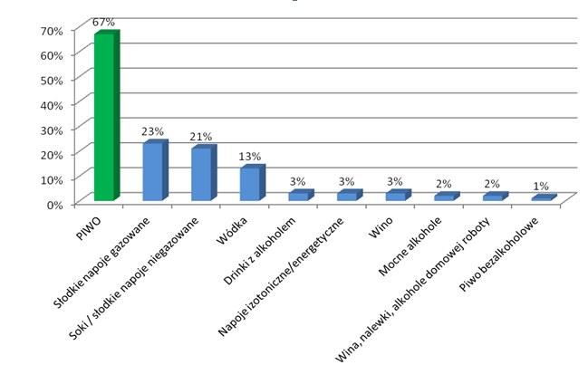 Źródło: dane ATP okazje konsumpcji napojów i alkoholi Millward Brown SMG/KRC; badania jakościowe MB SMG/KRC w maju 2012 /Materiały promocyjne /materiały promocyjne