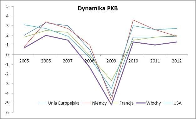 Źródło: Eurostat /Alchemia Inwestowania