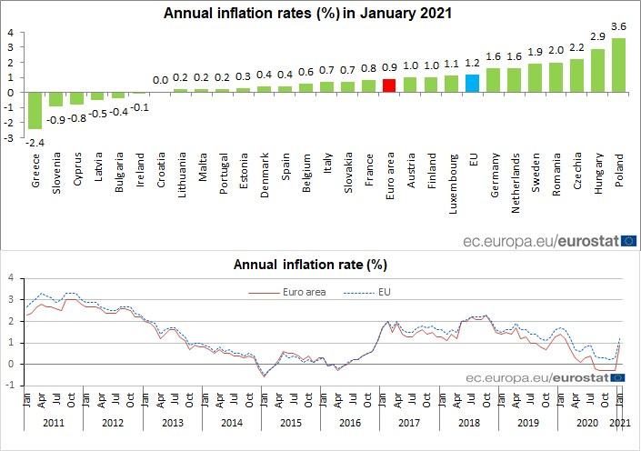 Źródło: Eurostat /Informacja prasowa