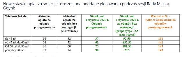Źródło: gdynia.pl /portalsamorzadowy.pl