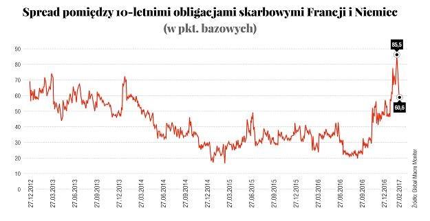 Źródło: Global Macro Monitor /Gazeta Bankowa