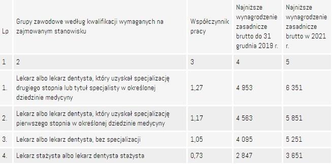 Źródło: GUS/MZ /Medexpress.pl