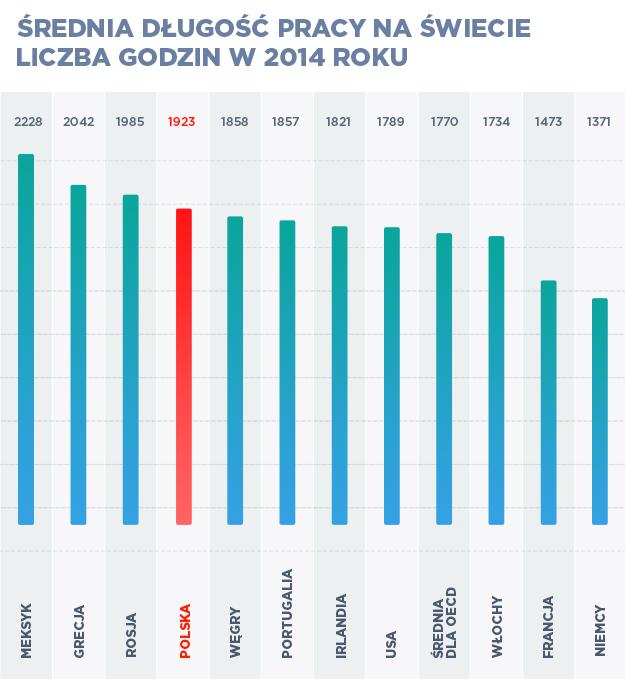 Źródło: OECD /INTERIA.PL