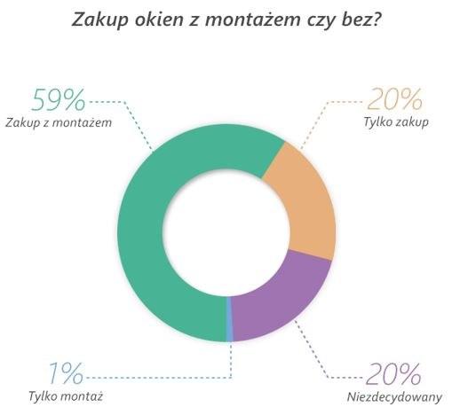 Źródło: Oferteo.pl /