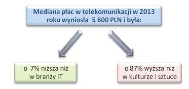 Źródło: Ogólnopolskie Badanie Wynagrodzeń (OBW) przeprowadzone przez Sedlak & Sedlak w 2013 roku /wynagrodzenia.pl