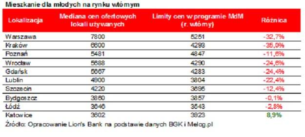 Źródło: Opracowanie Lion's Bank na podstawie danych BGK i Melog.pl /Lion's House