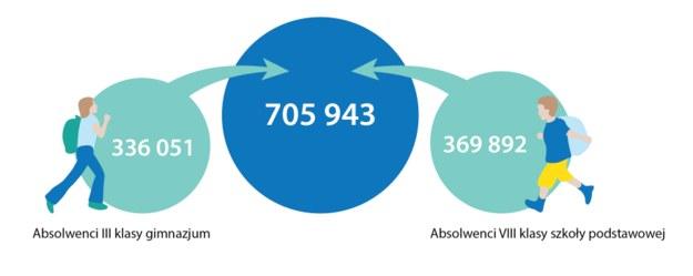 Źródło: Opracowanie własne NIK na podstawie danych Ministerstwa Edukacji Narodowej. /