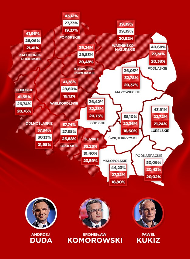 Źródło: PKW /INTERIA.PL