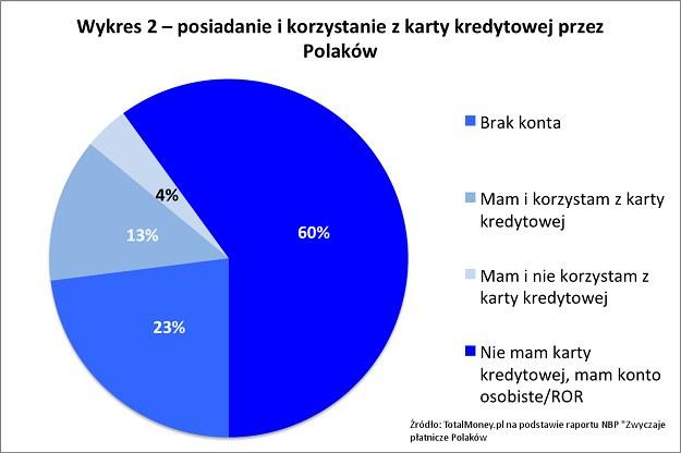 Żródło: TotalMoney.pl /