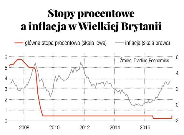 Źródło: Trading Economics /Gazeta Bankowa