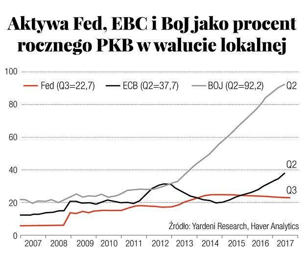 Źródło: Yardeni Research, Haver Analytics /Gazeta Bankowa
